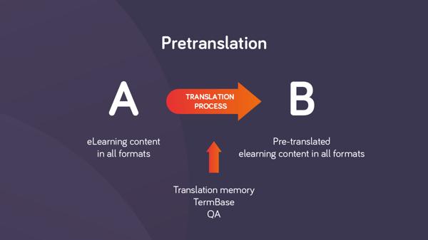 Pretranslation in memoQ