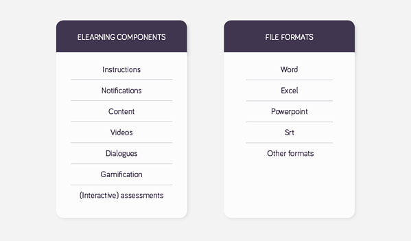 Prepare the source content/eLearning components