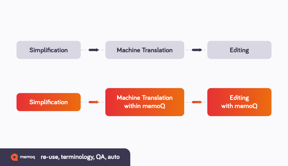 memoq_blog_diagram-01